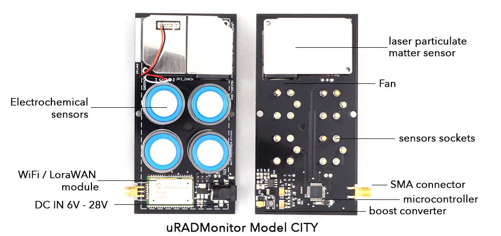 uRADMonitor model CITY