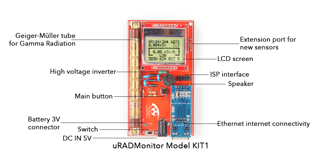 uRADMonitor model KIT1